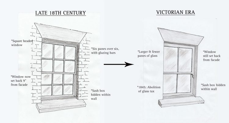 The history of victorian sash windows for Victorian era windows